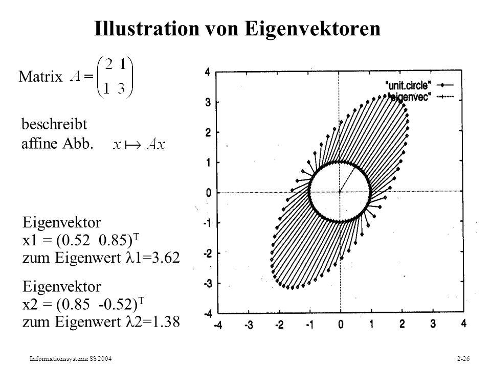 Informationssysteme SS 20042-26 Illustration von Eigenvektoren Matrix beschreibt affine Abb. Eigenvektor x1 = (0.52 0.85) T zum Eigenwert 1=3.62 Eigen