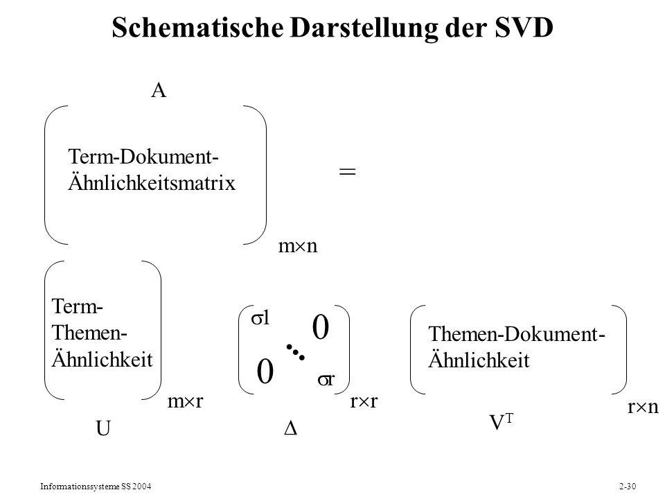 Informationssysteme SS 20042-30 Schematische Darstellung der SVD m rr 1 r... 0 0 r n Term- Themen- Ähnlichkeit Themen-Dokument- Ähnlichkeit U VTVT Ter
