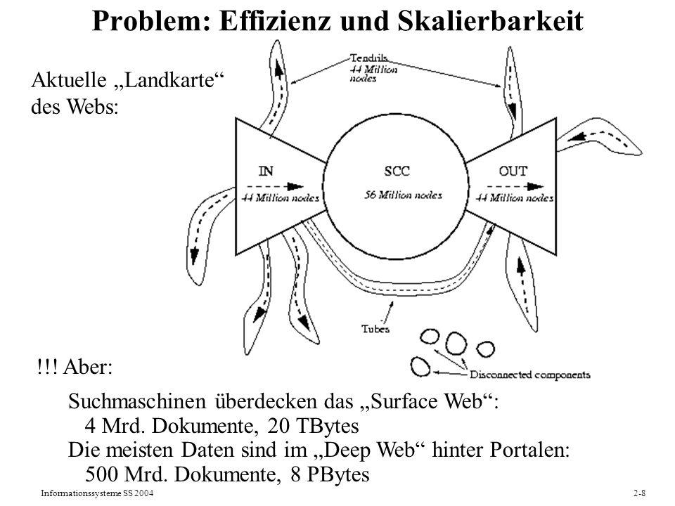 Informationssysteme SS 20042-8 !!! Aber: Problem: Effizienz und Skalierbarkeit Aktuelle Landkarte des Webs: Suchmaschinen überdecken das Surface Web:
