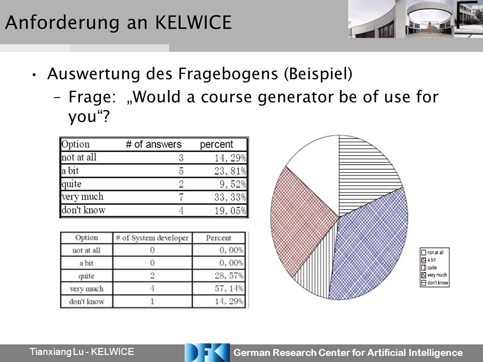 German Research Center for Artificial Intelligence Tianxiang Lu - KELWICE Anforderung an KELWICE Auswertung des Fragebogens (Beispiel) –Frage: Would a course generator be of use for you?