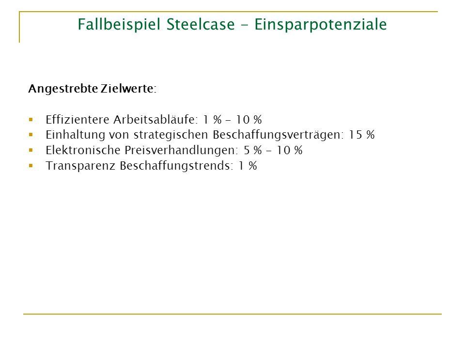 Fallbeispiel Steelcase - Einsparpotenziale Angestrebte Zielwerte: Effizientere Arbeitsabläufe: 1 % - 10 % Einhaltung von strategischen Beschaffungsver