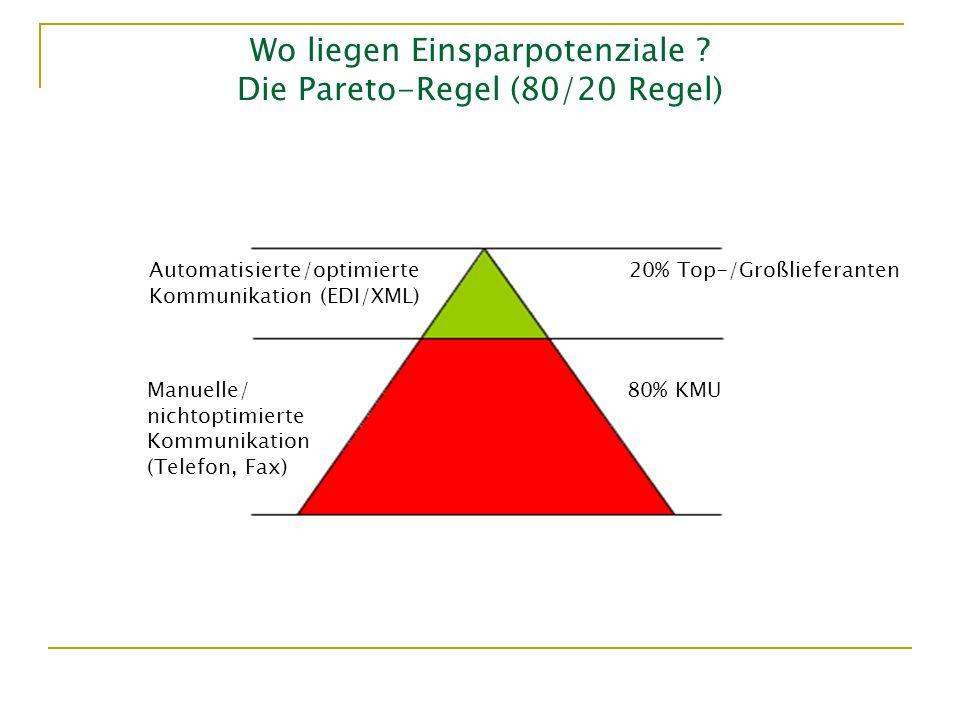 Wo liegen Einsparpotenziale ? Die Pareto-Regel (80/20 Regel) Automatisierte/optimierte20% Top-/Großlieferanten Kommunikation (EDI/XML) Manuelle/80% KM