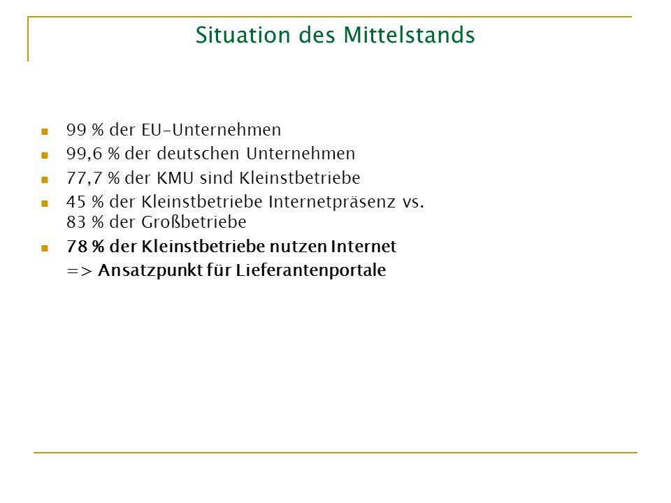 Situation des Mittelstands 99 % der EU-Unternehmen 99,6 % der deutschen Unternehmen 77,7 % der KMU sind Kleinstbetriebe 45 % der Kleinstbetriebe Inter