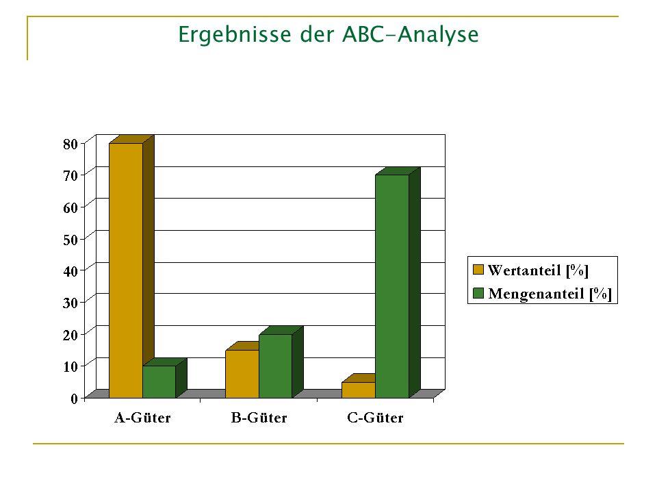 SuS – weitere Funktionalitäten Analytics Lieferant hat Zugriff auf einfache Statistiken z.B.