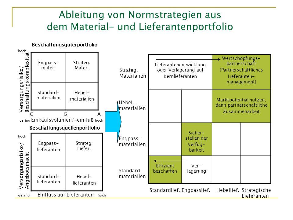 Engpass- mater. Strateg. Mater. Standard- materialien Hebel- materialien Ableitung von Normstrategien aus dem Material- und Lieferantenportfolio Engpa