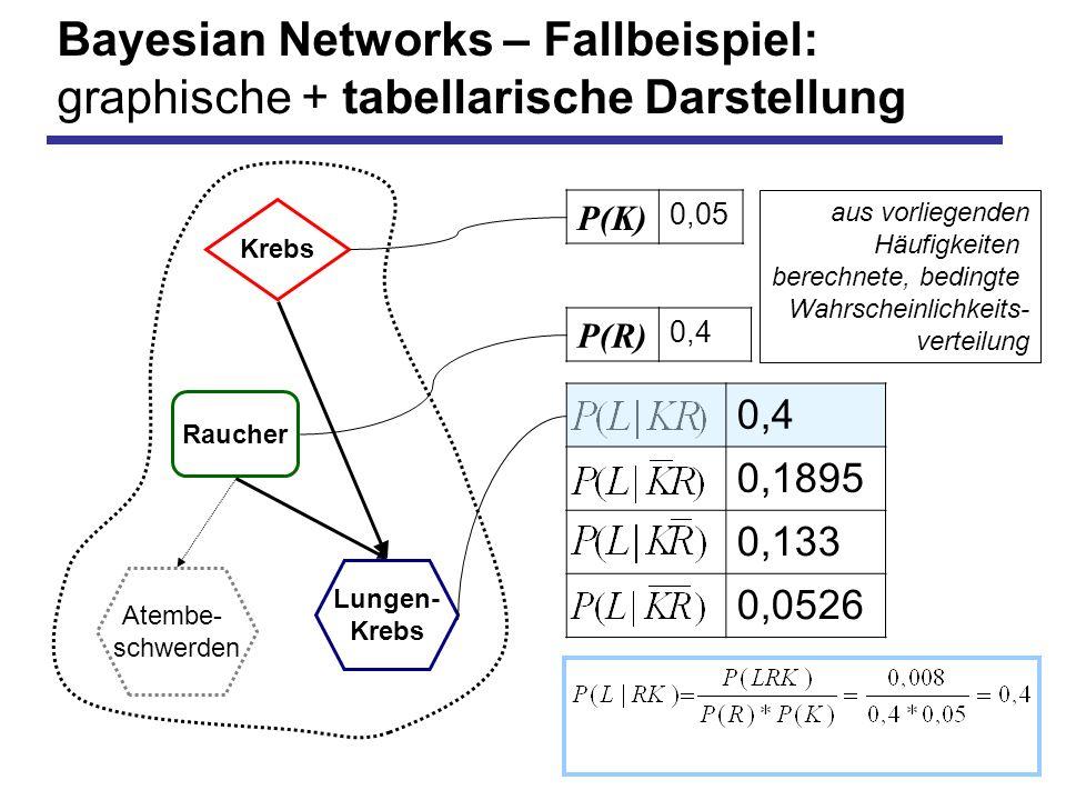 Krebs Raucher Lungen- Krebs Atembe- schwerden Bayesian Networks – Fallbeispiel: graphische + tabellarische Darstellung P(R) 0,4 P(K) 0,05 aus vorliegenden Häufigkeiten berechnete, bedingte Wahrscheinlichkeits- verteilung 0,4 0,1895 0,133 0,0526