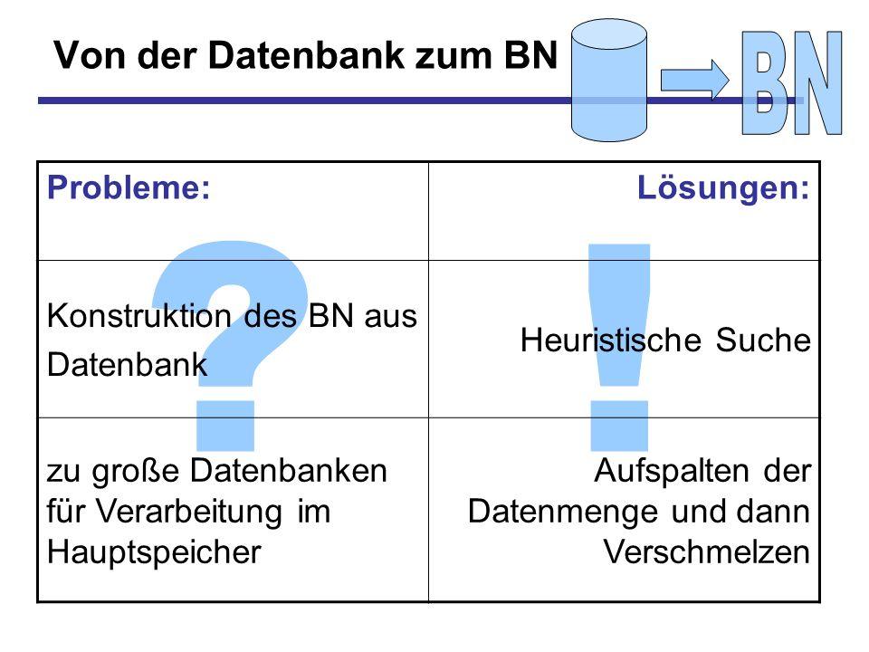 !? Von der Datenbank zum BN Probleme:Lösungen: Konstruktion des BN aus Datenbank Heuristische Suche zu große Datenbanken für Verarbeitung im Hauptspei