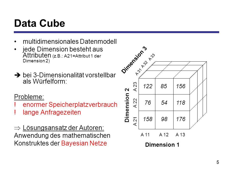 5 Data Cube multidimensionales Datenmodell jede Dimension besteht aus Attributen (z.B.: A21=Attribut 1 der Dimension 2) bei 3-Dimensionalität vorstellbar als Würfelform: Probleme: !enormer Speicherplatzverbrauch !lange Anfragezeiten Lösungsansatz der Autoren: Anwendung des mathematischen Konstruktes der Bayesian Netze Dimension 1 Dimension 2 Dimension 3 A 11A 12A 13 A 21 A 22 A 23 A 31 A 32 A 33 12285 76 156 54118 15898176