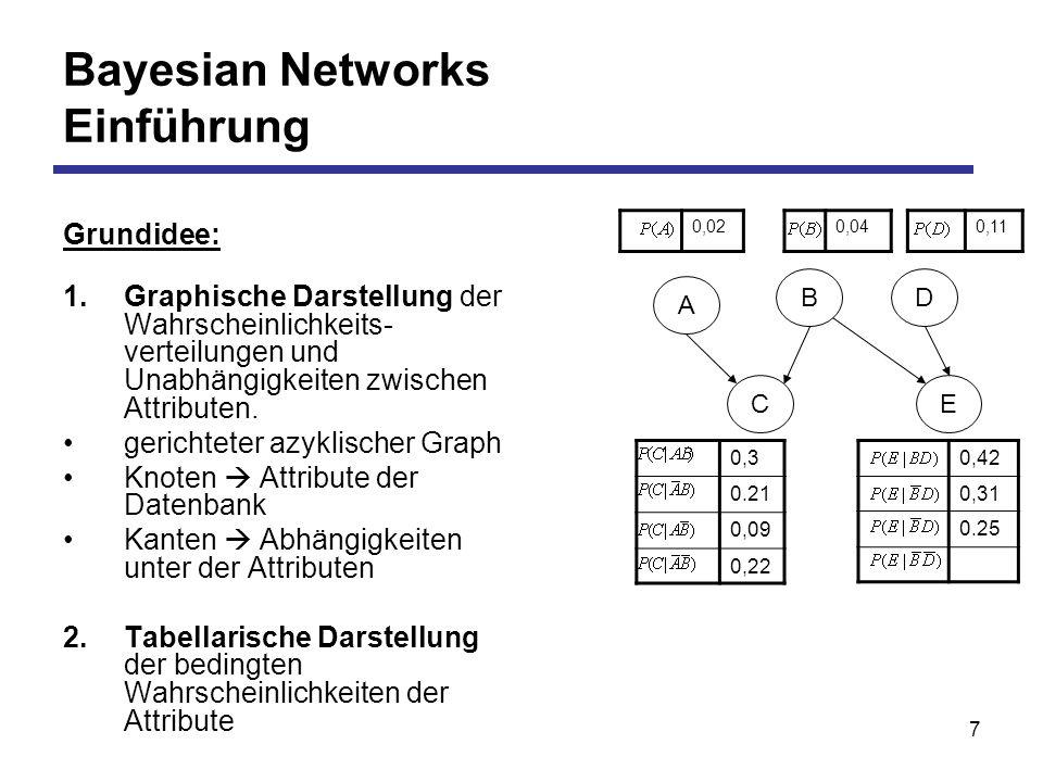 7 Bayesian Networks Einführung Grundidee: 1.Graphische Darstellung der Wahrscheinlichkeits- verteilungen und Unabhängigkeiten zwischen Attributen.