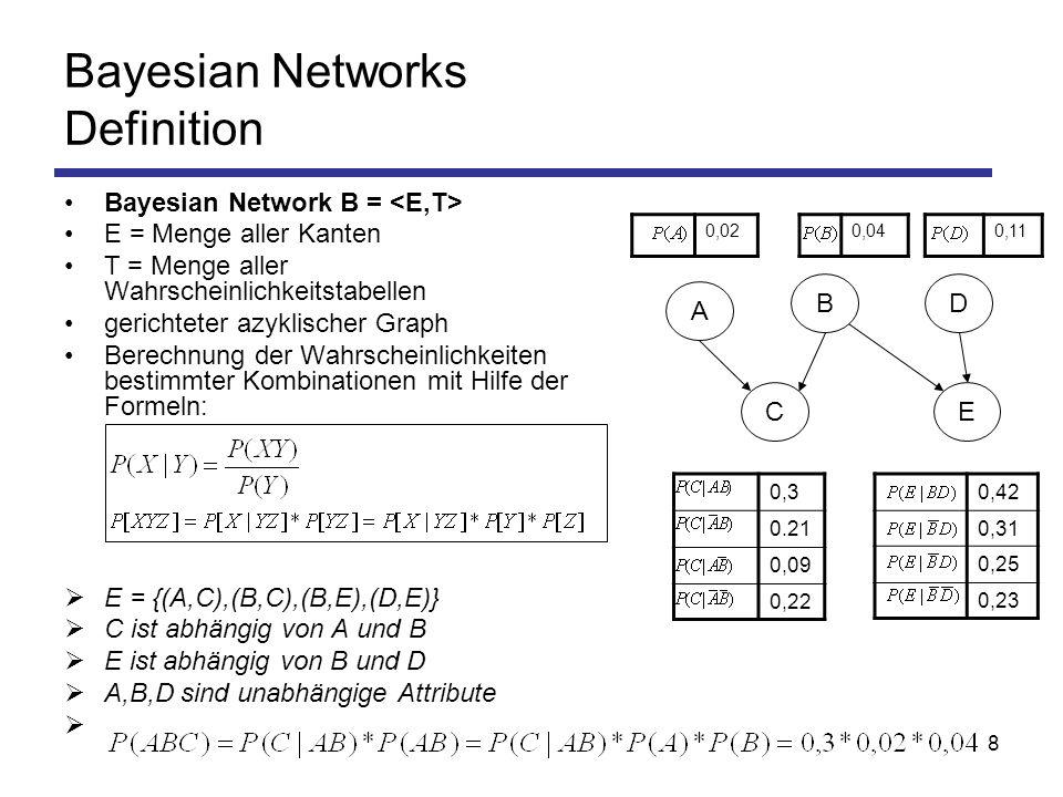 8 Bayesian Network B = E = Menge aller Kanten T = Menge aller Wahrscheinlichkeitstabellen gerichteter azyklischer Graph Berechnung der Wahrscheinlichkeiten bestimmter Kombinationen mit Hilfe der Formeln: E = {(A,C),(B,C),(B,E),(D,E)} C ist abhängig von A und B E ist abhängig von B und D A,B,D sind unabhängige Attribute Bayesian Networks Definition A D C B E 0,3 0.21 0,09 0,22 0,42 0,31 0,25 0,23 0,020,040,11
