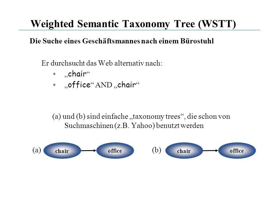 Weighted Semantic Taxonomy Tree (WSTT) Die Suche eines Geschäftsmannes nach einem Bürostuhl Er durchsucht das Web alternativ nach: chair office AND ch