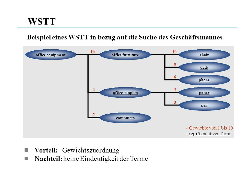 Wordnet Allgemein: – linguistische Datenbank die die Wörter enthält, die dieselbe Semantik haben (Synsets) – jedes Synset hat eine spezifische Bedeutung im Englischen, wobei jedes Wort mehrere Synsets (Konzepte) haben kann Beispiel chair: {chair, seat} A seat for one person, with a support for the back {professorship, chair} The position of professor, or a chaired professorship {president, chairman, chairwoman, chair, chairperson} The officer who presides at the meetings of an organization {electric chair, chair, death chair, hot seat} An instrument of death by electrocution that resembles a chair