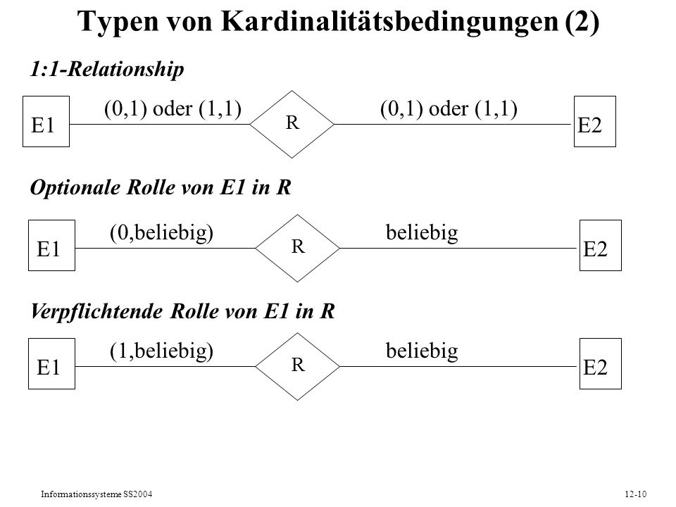 Informationssysteme SS200412-10 Typen von Kardinalitätsbedingungen (2) 1:1-Relationship Optionale Rolle von E1 in R Verpflichtende Rolle von E1 in R E