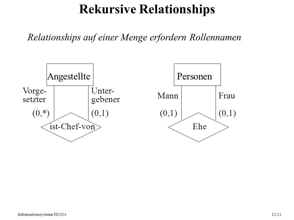 Informationssysteme SS200412-11 Rekursive Relationships Angestellte ist-Chef-von Vorge- setzter Unter- gebener (0,1)(0,*) Personen Ehe MannFrau (0,1)