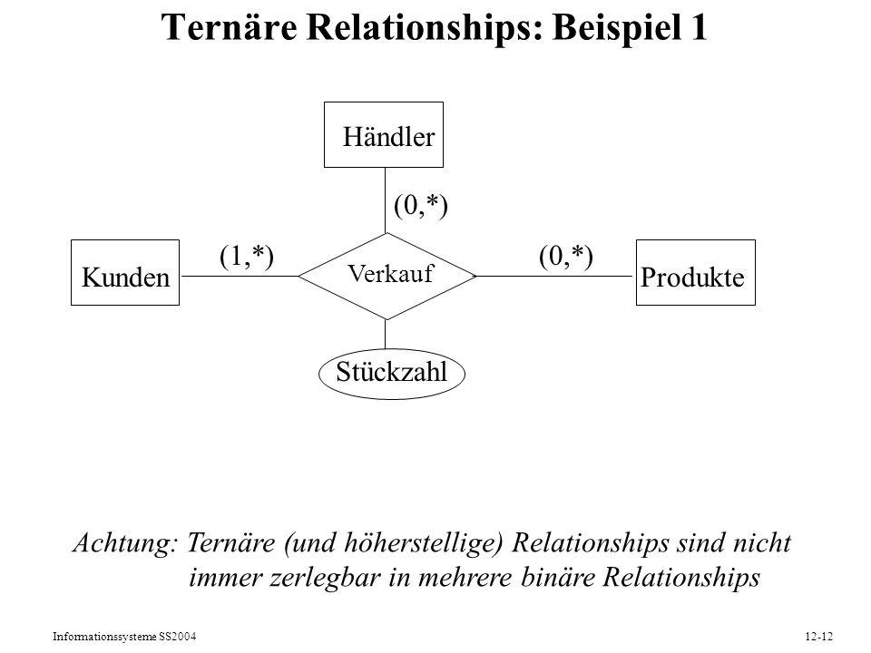 Informationssysteme SS200412-12 Ternäre Relationships: Beispiel 1 Kunden Stückzahl Produkte Verkauf Händler (1,*)(0,*) Achtung: Ternäre (und höherstel