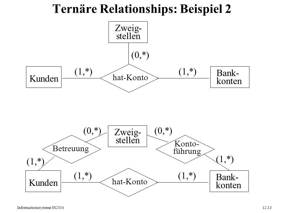 Informationssysteme SS200412-13 Ternäre Relationships: Beispiel 2 Kunden Bank- konten hat-Konto Zweig- stellen (1,*) (0,*) Kunden Bank- konten hat-Kon
