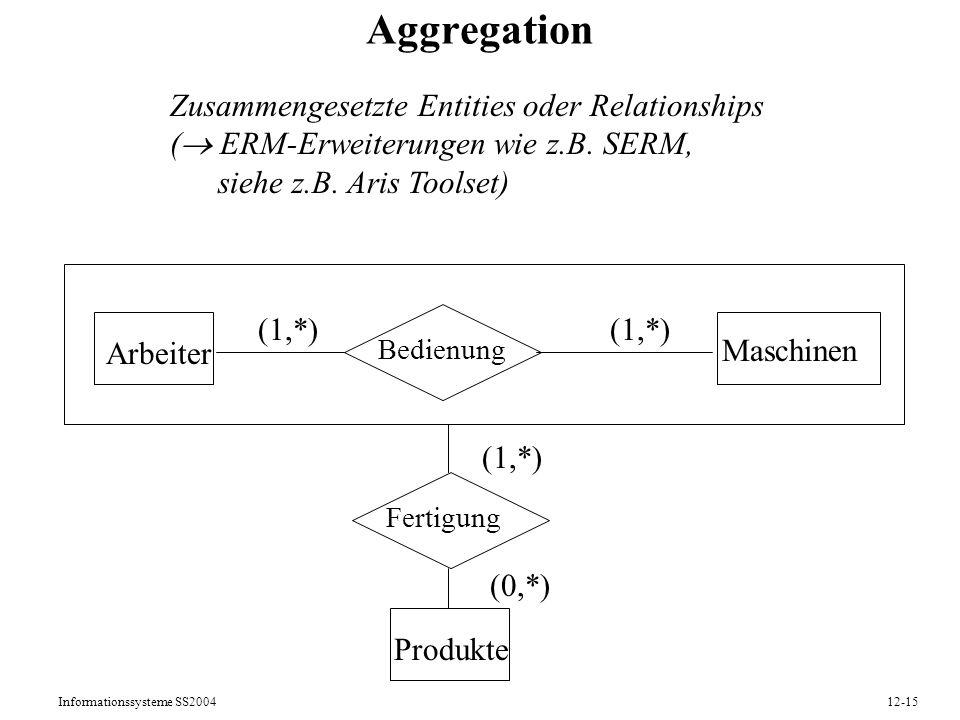 Informationssysteme SS200412-15 Aggregation Zusammengesetzte Entities oder Relationships ( ERM-Erweiterungen wie z.B. SERM, siehe z.B. Aris Toolset) A