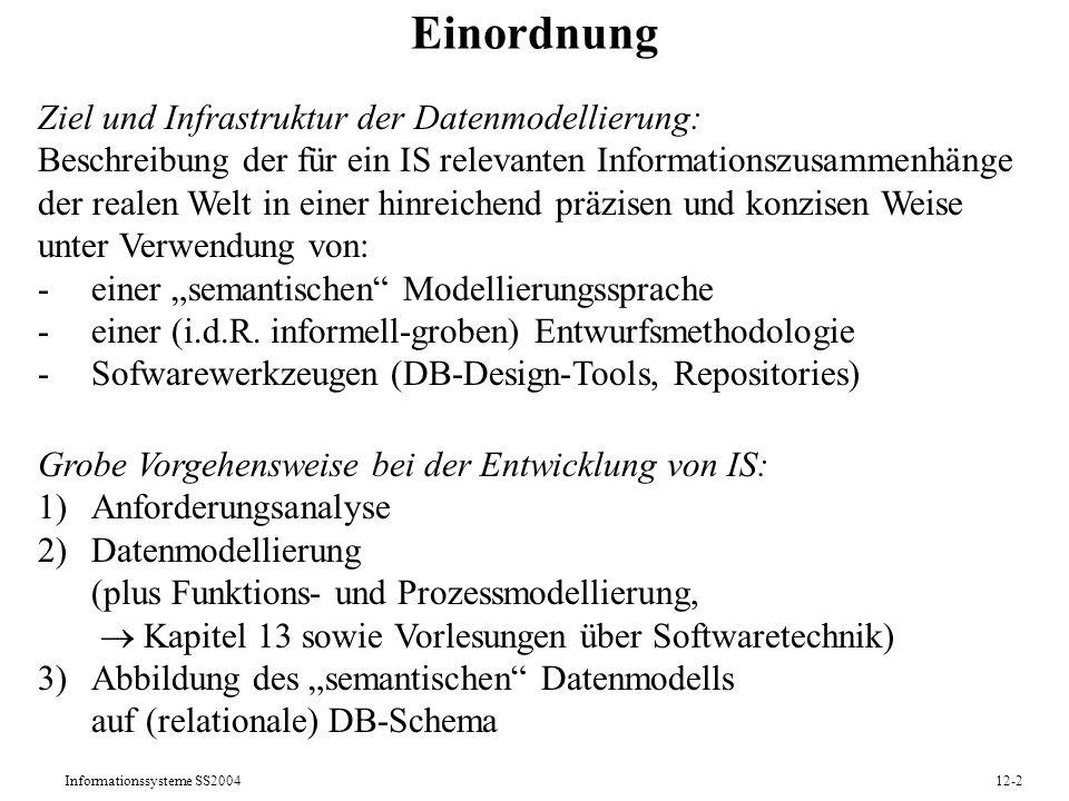 Informationssysteme SS200412-13 Ternäre Relationships: Beispiel 2 Kunden Bank- konten hat-Konto Zweig- stellen (1,*) (0,*) Kunden Bank- konten hat-Konto Zweig- stellen (1,*) (0,*) Betreuung Konto- führung (1,*) (0,*) (1,*)