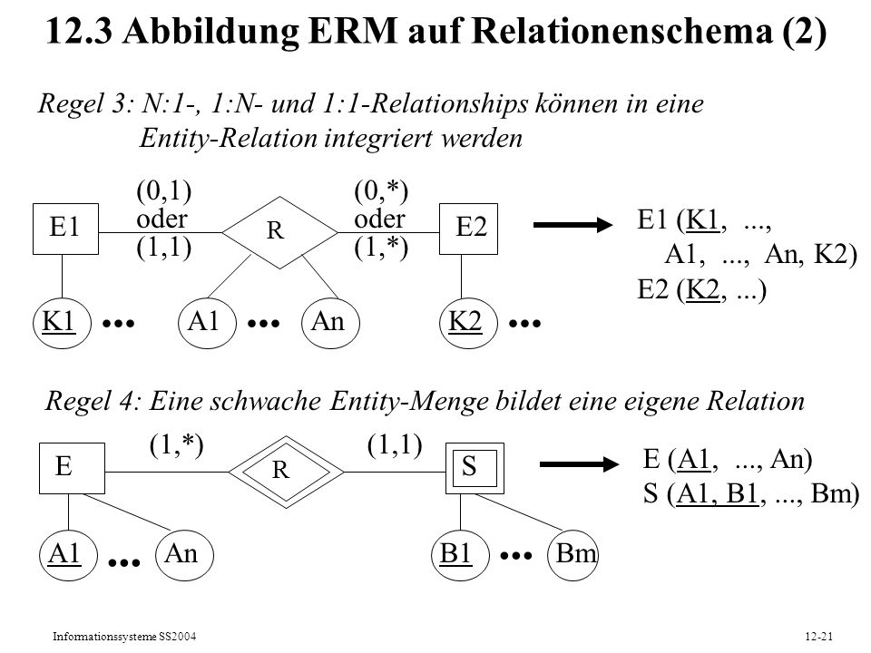 Informationssysteme SS200412-21 12.3 Abbildung ERM auf Relationenschema (2) Regel 3: N:1-, 1:N- und 1:1-Relationships können in eine Entity-Relation i