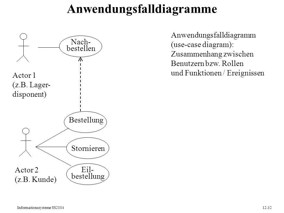 Informationssysteme SS200412-32 Anwendungsfalldiagramme Anwendungsfalldiagramm (use-case diagram): Zusammenhang zwischen Benutzern bzw. Rollen und Fun