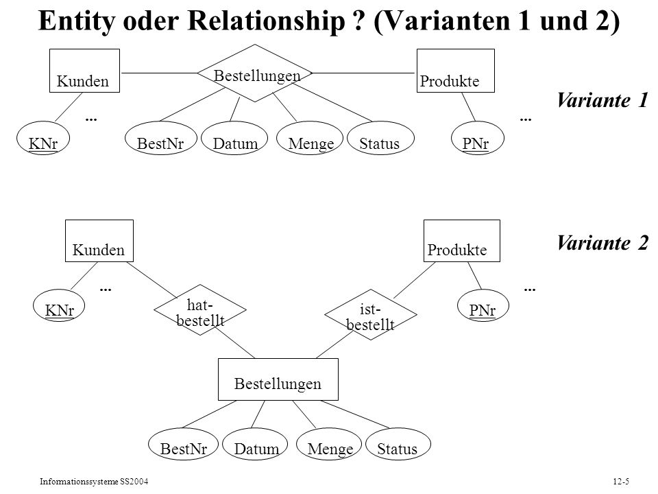Informationssysteme SS200412-5 Entity oder Relationship .