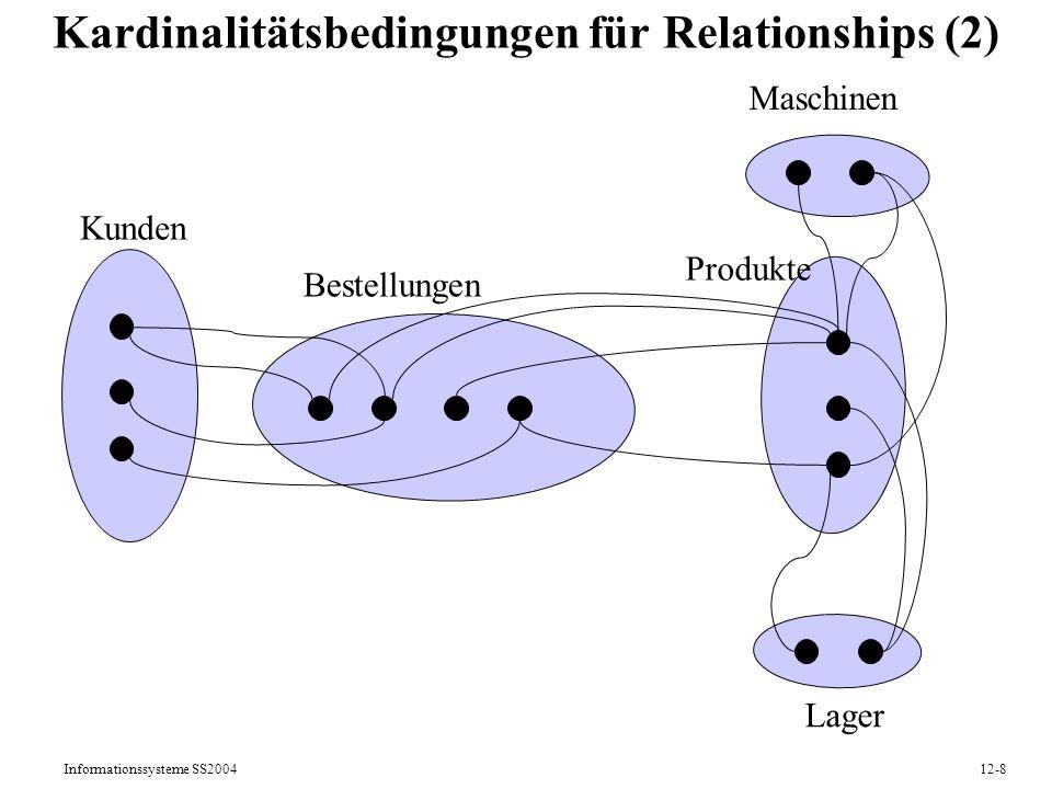 Informationssysteme SS200412-9 Typen von Kardinalitätsbedingungen (1) E1E2 R (0,*) oder (1,*) M:N-Relationship E1E2 R (0,*) oder (1,*)(0,1) oder (1,1) E1E2 R (0,1) oder (1,1)(0,*) oder (1,*) 1:N-Relationship N:1-Relationship