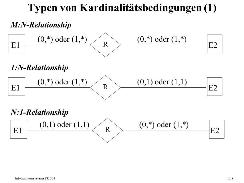 Informationssysteme SS200412-10 Typen von Kardinalitätsbedingungen (2) 1:1-Relationship Optionale Rolle von E1 in R Verpflichtende Rolle von E1 in R E1E2 R (0,1) oder (1,1) E1E2 R (0,beliebig)beliebig E1E2 R (1,beliebig)beliebig
