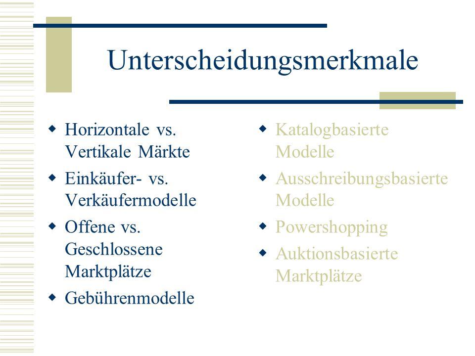 Unterscheidungsmerkmale Horizontale vs. Vertikale Märkte Einkäufer- vs. Verkäufermodelle Offene vs. Geschlossene Marktplätze Gebührenmodelle Katalogba