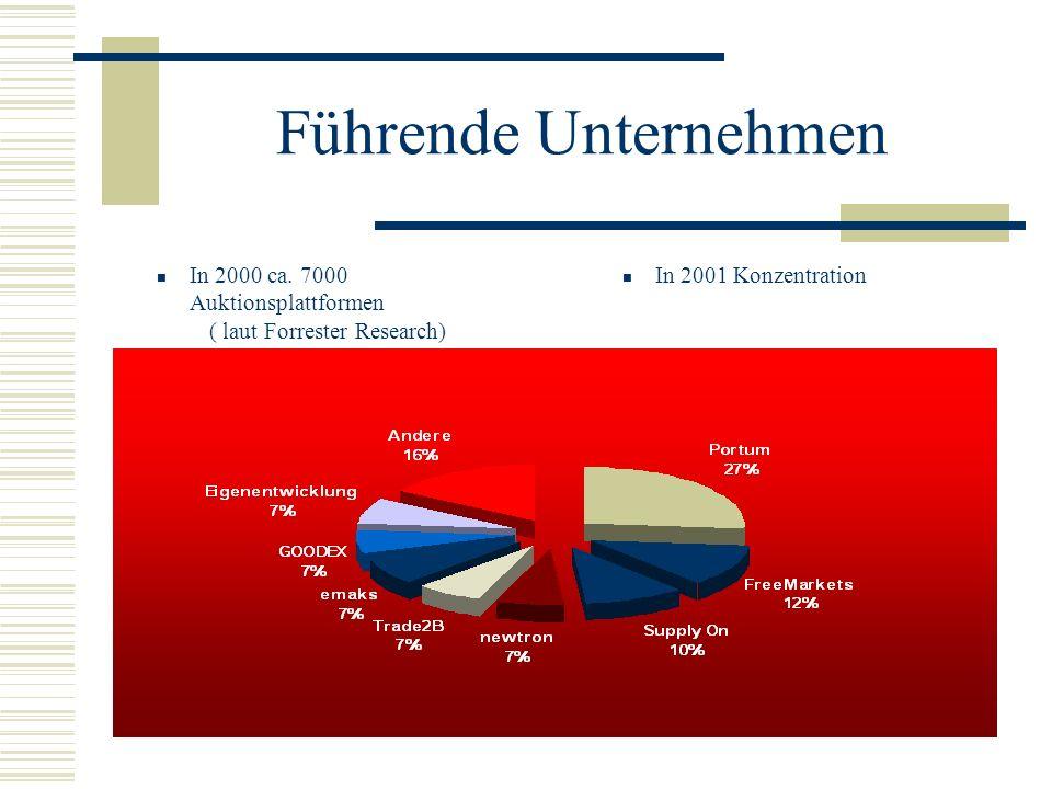 Führende Unternehmen In 2000 ca. 7000 Auktionsplattformen ( laut Forrester Research) In 2001 Konzentration