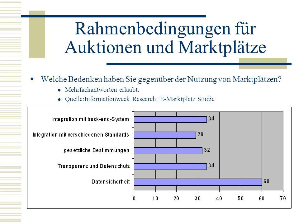 Rahmenbedingungen für Auktionen und Marktplätze Welche Bedenken haben Sie gegenüber der Nutzung von Marktplätzen? Mehrfachantworten erlaubt. Quelle:In