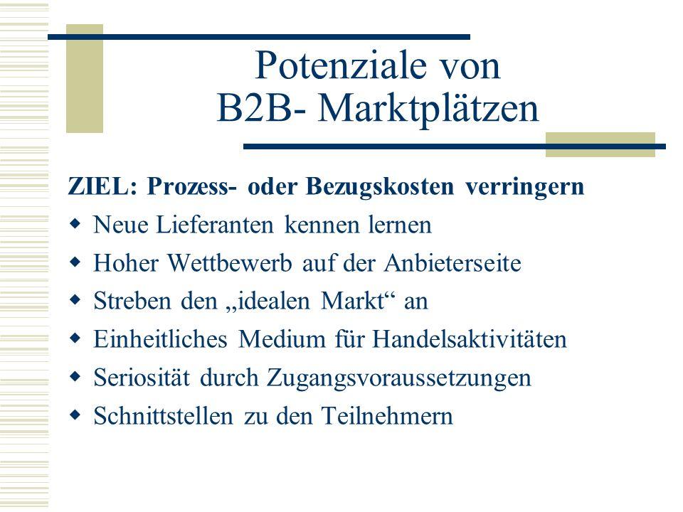Potenziale von B2B- Marktplätzen Deutschland: 242 Marktplätze Weltweit 1487 B2B-Marktplätze in 28 Kategorien (Quelle: Berlecon Research) Nutzung: 2001: 11%, 2002: 36% der befragten Unternehmen nutzen Marktplätze (FAZ,6.8.2002) Prognose für 2005: 900 Milliarden Euro Umsatz an B2B-Marktplätzen in Europa (Forrester Research)