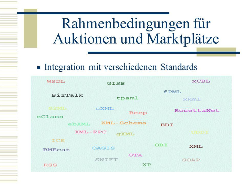 Rahmenbedingungen für Auktionen und Marktplätze Integration mit verschiedenen Standards