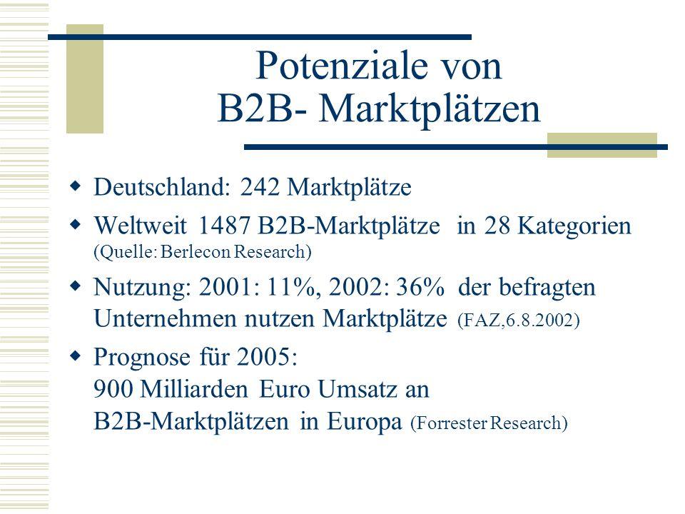Potenziale von B2B- Marktplätzen Deutschland: 242 Marktplätze Weltweit 1487 B2B-Marktplätze in 28 Kategorien (Quelle: Berlecon Research) Nutzung: 2001