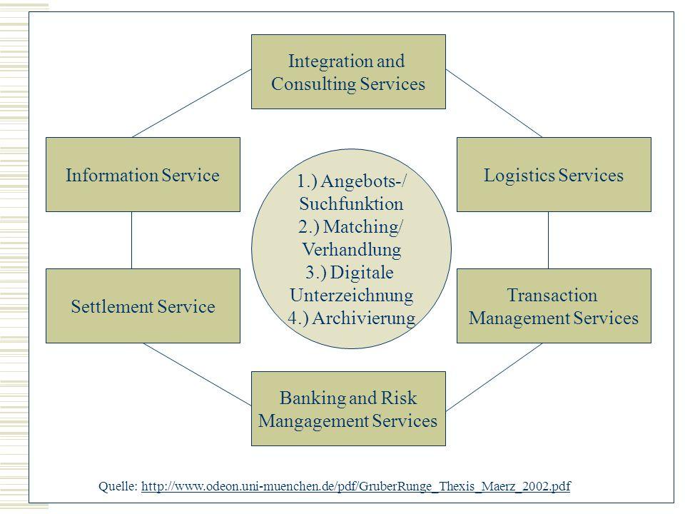 Banking and Risk Mangagement Services 1.) Angebots-/ Suchfunktion 2.) Matching/ Verhandlung 3.) Digitale Unterzeichnung 4.) Archivierung Information S