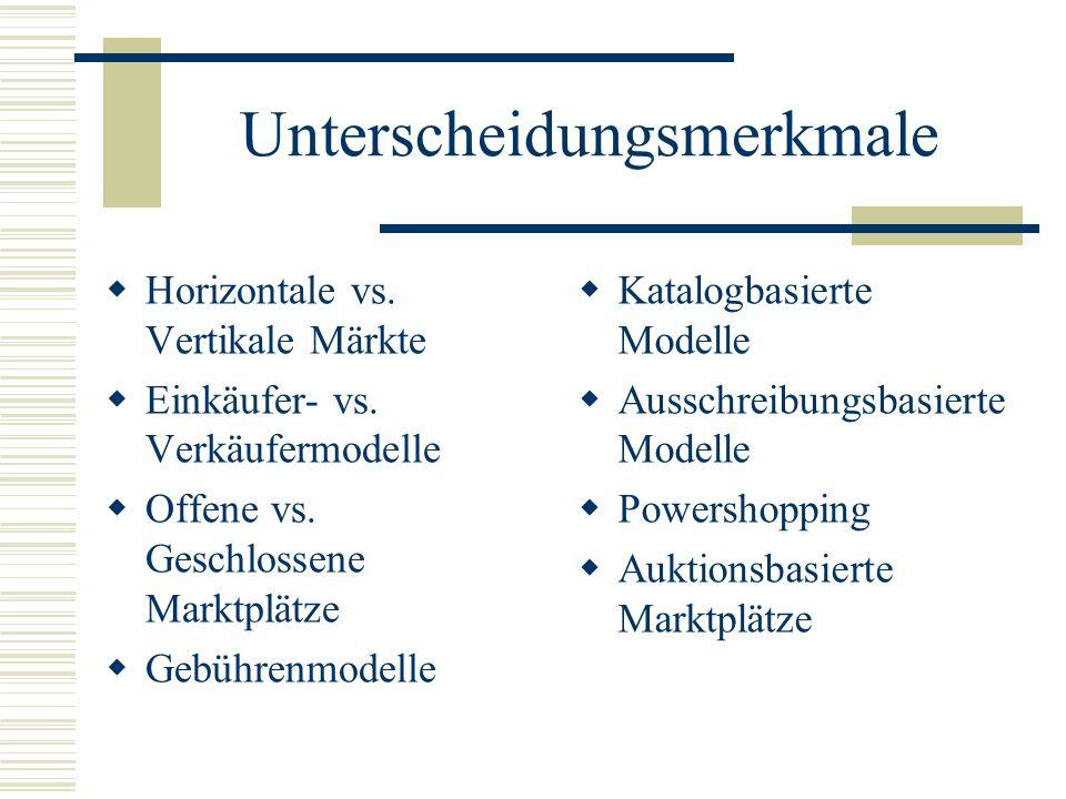 Unterscheidungsmerkmale Horizontale vs.Vertikale Märkte Einkäufer- vs.