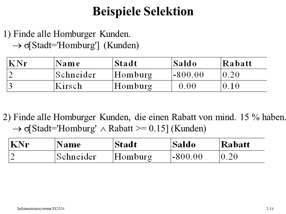 Informationssysteme SS20045-14 Beispiele Selektion 1) Finde alle Homburger Kunden. [Stadt='Homburg'] (Kunden) 2) Finde alle Homburger Kunden, die eine