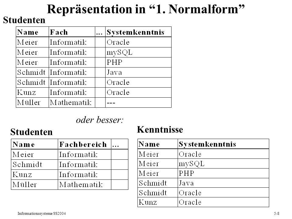 Informationssysteme SS20045-9 Integritätsbedingungen des Relationenmodells (1) Definitionen: Eine Attributmenge K sch(R) einer Relation R heißt Schlüsselkandidat, wenn zu jedem Zeitpunkt für je zwei Tupel t1, t2 val(R) gelten muß: t1.K = t2.K t1 = t2 und wenn es keine echte Teilmenge von K gibt, die diese Eigenschaft hat.