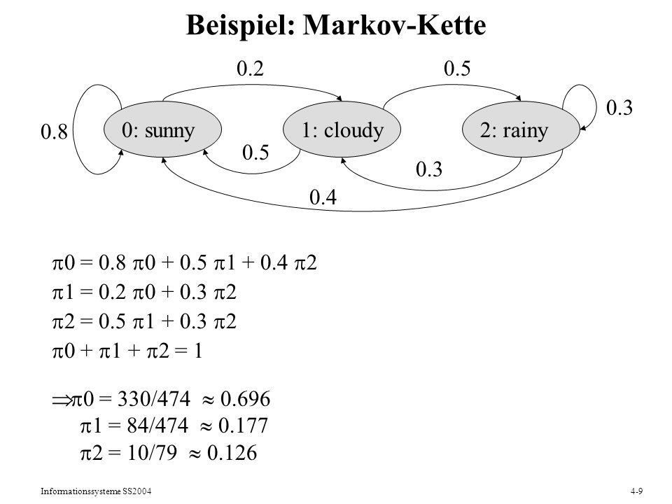 Informationssysteme SS20044-9 Beispiel: Markov-Kette 0: sunny1: cloudy2: rainy 0.8 0.2 0.3 0.4 0.5 0 = 0.8 0 + 0.5 1 + 0.4 2 1 = 0.2 0 + 0.3 2 2 = 0.5