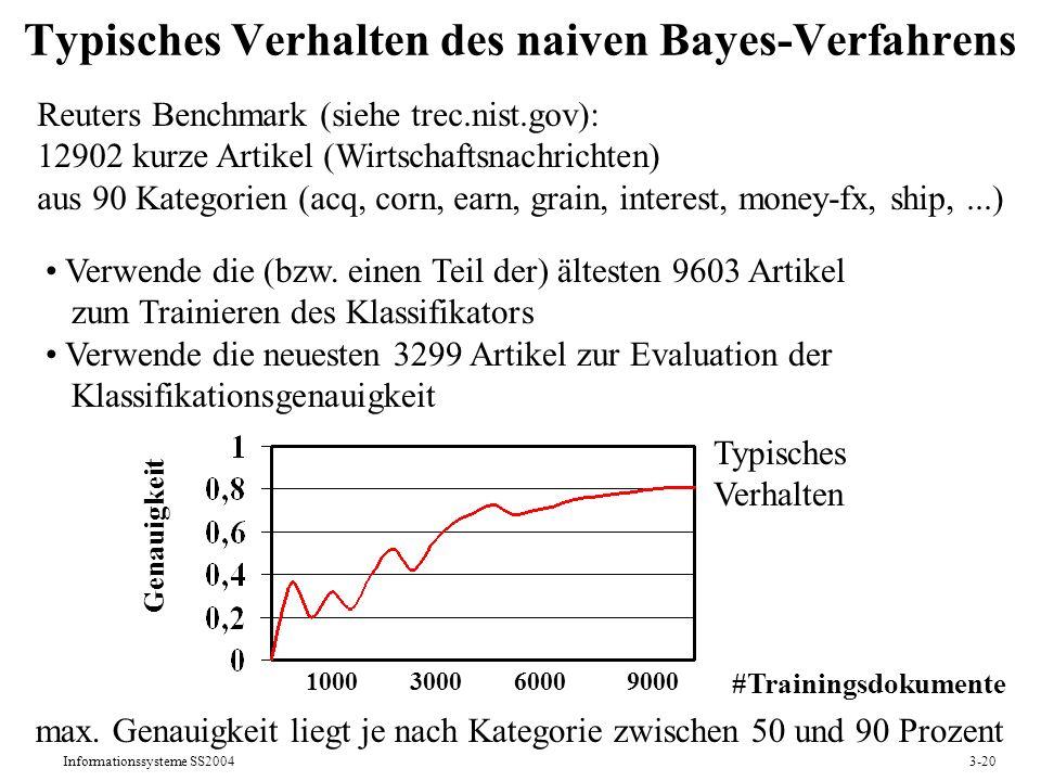 Informationssysteme SS20043-20 Typisches Verhalten des naiven Bayes-Verfahrens Verwende die (bzw. einen Teil der) ältesten 9603 Artikel zum Trainieren