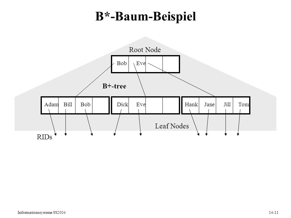 Informationssysteme SS200414-11 B*-Baum-Beispiel AdamBillDickEveHankJaneBobJillTom BobEve Root Node Leaf Nodes RIDs B+-tree