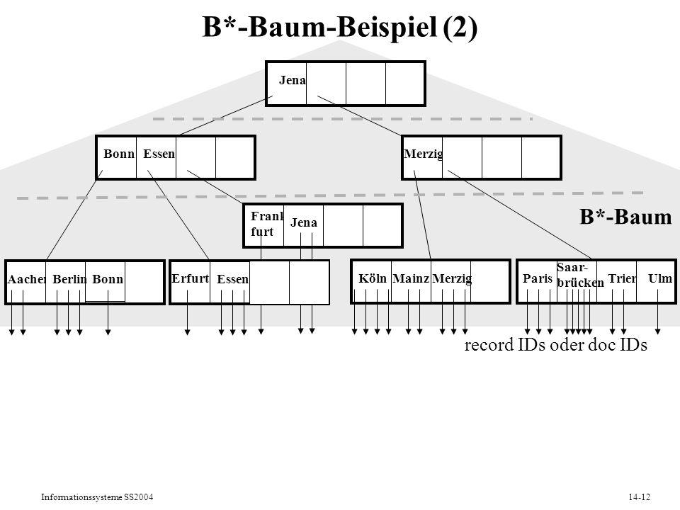 Informationssysteme SS200414-12 B*-Baum-Beispiel (2) AachenBerlin Erfurt Essen KölnMainz Bonn Merzig Jena B*-Baum Paris Saar- brücken TrierUlm record