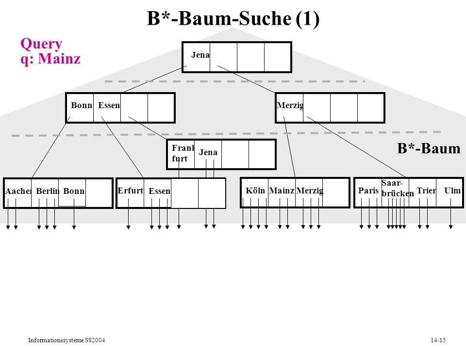 Informationssysteme SS200414-15 B*-Baum-Suche (1) AachenBerlin Erfurt Essen KölnMainz Bonn Merzig Jena B*-Baum Paris Saar- brücken TrierUlm Frank- fur