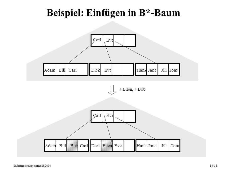 Informationssysteme SS200414-18 Beispiel: Einfügen in B*-Baum AdamBillDickEveHankJaneCarlJillTom Carl Eve AdamBillDickEllenHankJaneBobJillTom CarlEve
