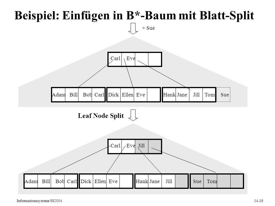 Informationssysteme SS200414-19 Beispiel: Einfügen in B*-Baum mit Blatt-Split AdamBillDickEllenHankJaneSueTomBobJill CarlEveJill CarlEve Leaf Node Spl