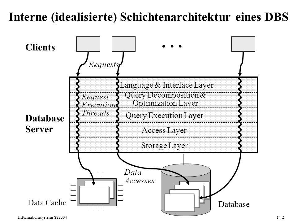Informationssysteme SS200414-2 Interne (idealisierte) Schichtenarchitektur eines DBS Database Server Clients... Requests Language & Interface Layer Qu