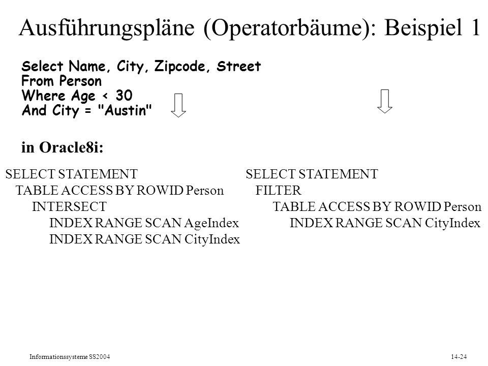 Informationssysteme SS200414-24 Ausführungspläne (Operatorbäume): Beispiel 1 Select Name, City, Zipcode, Street From Person Where Age < 30 And City =