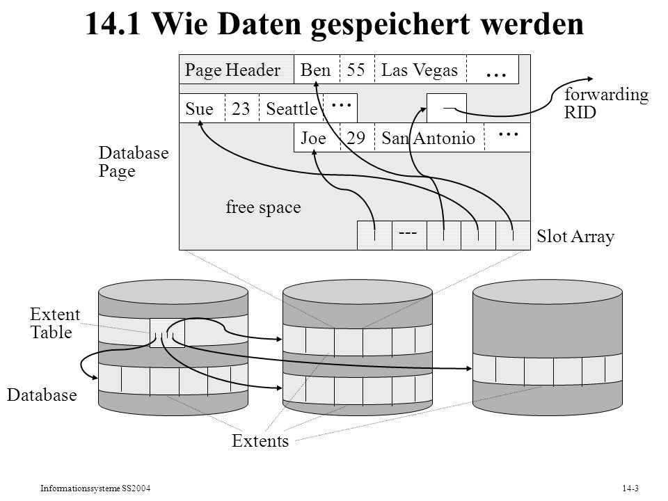 Informationssysteme SS200414-3 14.1 Wie Daten gespeichert werden Database Extent Table Database Page Page Header Slot Array Ben55Las Vegas... Sue23Sea