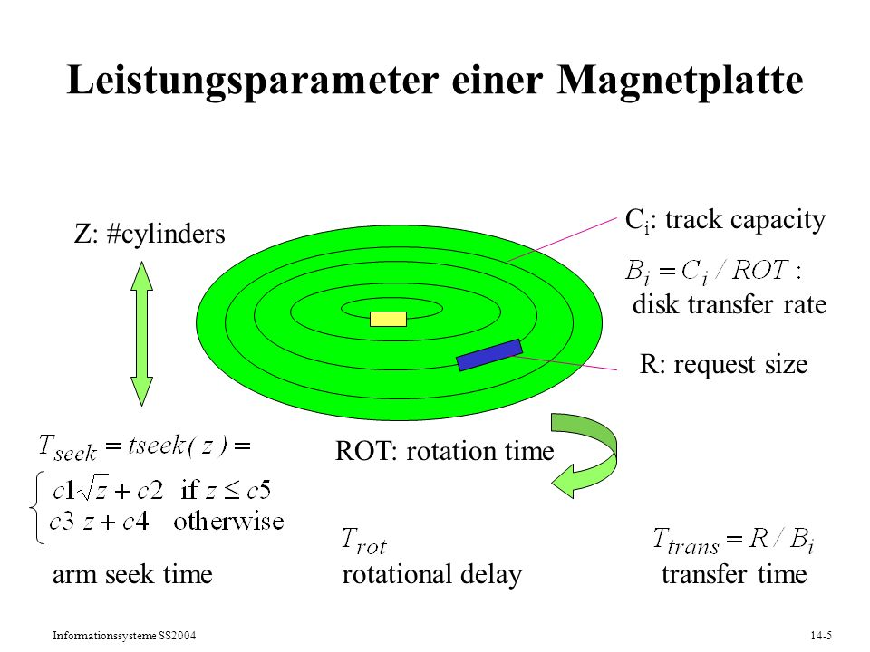 Informationssysteme SS200414-5 Leistungsparameter einer Magnetplatte Z: #cylinders ROT: rotation time rotational delay transfer time disk transfer rat