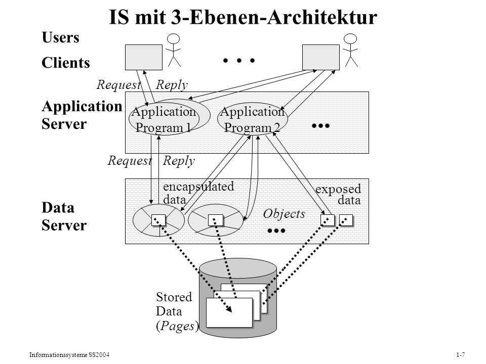 Informationssysteme SS20041-7 IS mit 3-Ebenen-Architektur Stored Data (Pages) Data Server Application Server Clients Users...