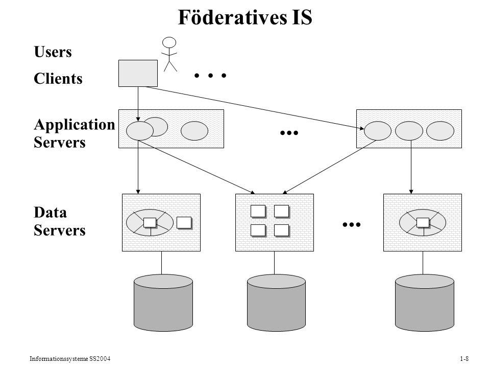 Informationssysteme SS20041-9 Effiziente Verwaltung großer, persistenter Datenmengen mit Optimierung der Sekundärspeicherzugriffe Programm-Daten-Unabhängigkeit: Kapselung der Speicherungsstrukturen, so daß Optimierungen transparent für Anwendungsprogramme möglich sind Gewährleistung der Datenkonsistenz durch das DBS Datenbankänderungen innerhalb von Transaktionen: atomar, konsistenzerhaltend, isoliert, dauerhaft Grundtugenden von DBS